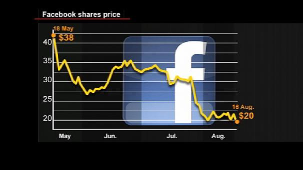 Facebook shares dive on insider sales