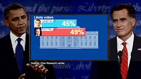 Romney leads in new poll