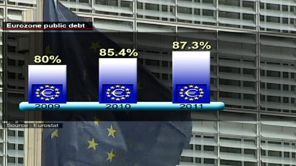 Deficit gains, debt pain for eurozone