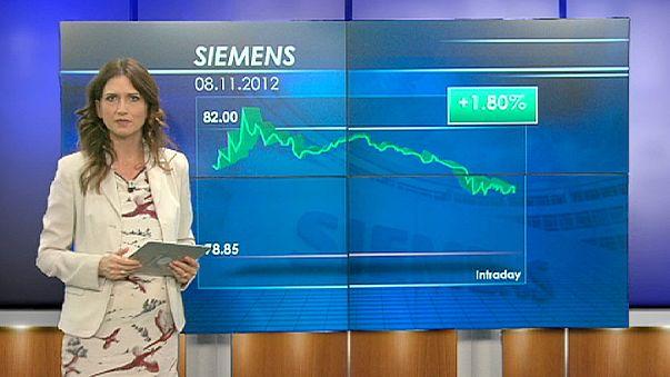 Siemens trotz schwacher Börsen im Plus