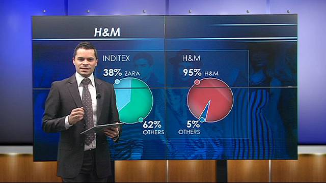 H&M sales shrink, shares rise