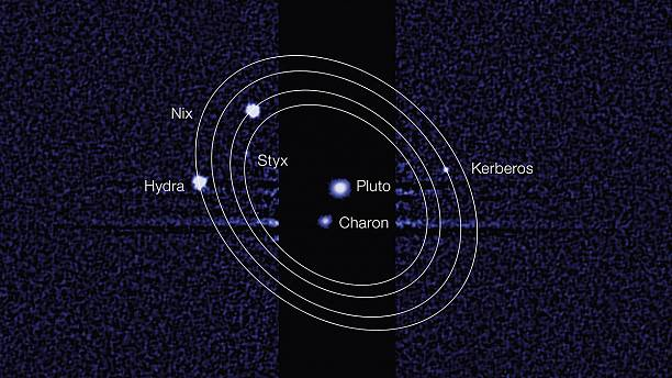 Kerberos and Styx: Welcome to the Pluto System!
