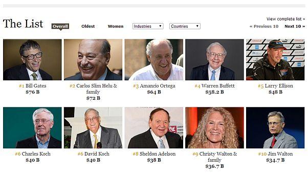 Forbes: Οι πιο πλούσιοι του πλανήτη - Ποιοι Κύπριοι και Έλληνες είναι στη λίστα