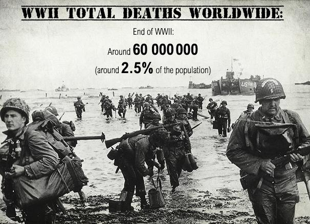 WWII total victims