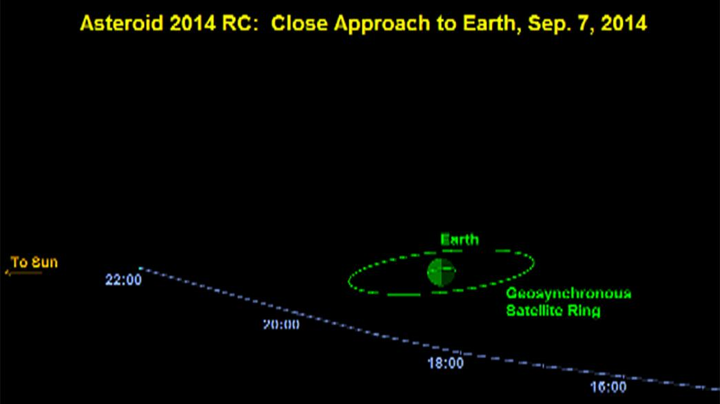 Asteroid poised for close encounter with Earth