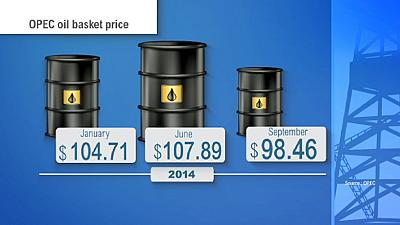 Oil prices drop further due to oversupply