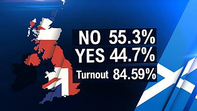 We'll take the 'No' road: Scottish voters reject independence