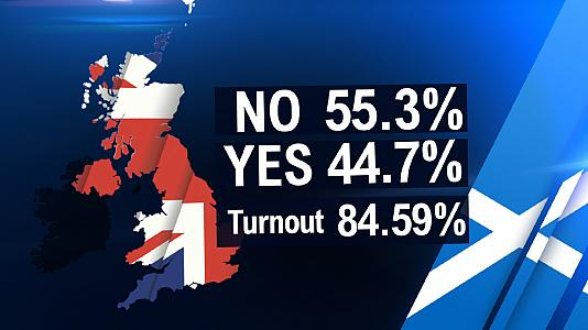 Scotland says 'No' to independence from UK after historic vote