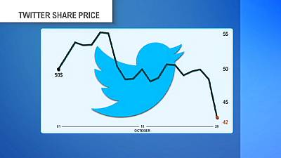 Twitter shares slump further on disappointing numbers