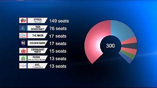 Griechenland: Syriza verpasst absolute Mehrheit knapp