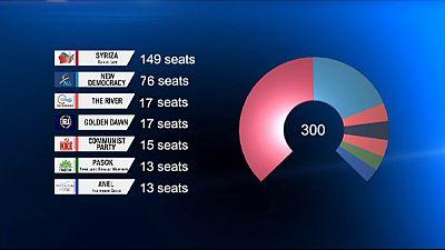 Los resultados de las elecciones griegas