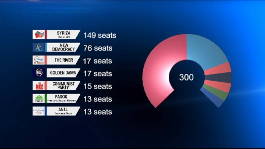 Anti-austerity Syriza party wins Greek election but falls short of an absolute majority