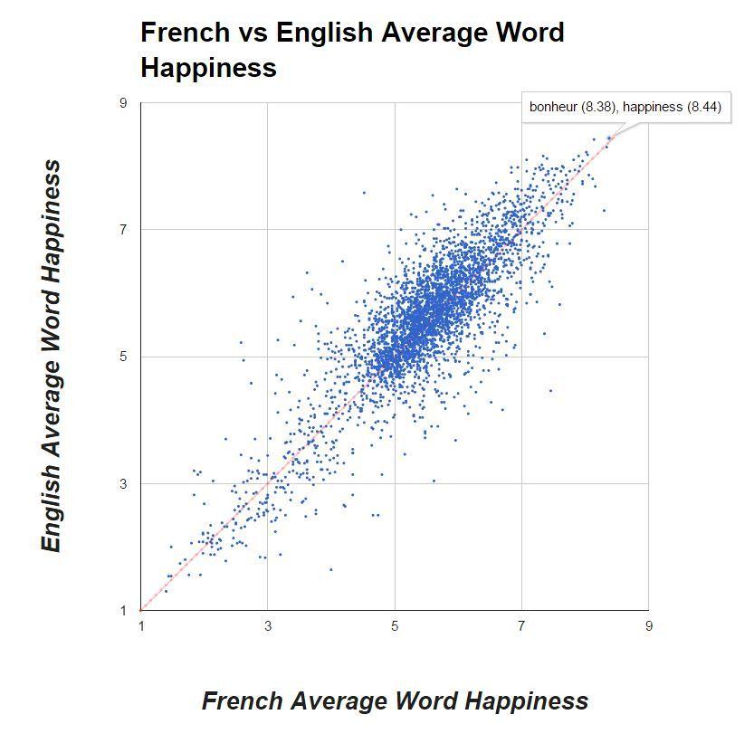 Comparaison Français / Anglais