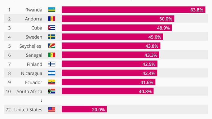 Dünya'da en çok hangi ülke parlamentosunda kadın milletvekili var?