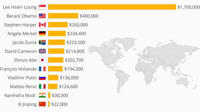Dünya liderlerinin maaşı ne kadar?