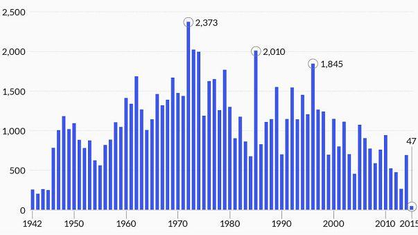 Uçak kazaları artıyor mu azalıyor mu? Son 75 yılın özeti