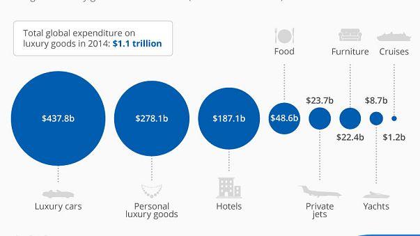 Zenginler en çok nereye para harcar?