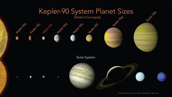 Image: The Kepler-90 planets have a similar configuration to our solar syst