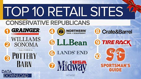 Where you shop reveals how you vote