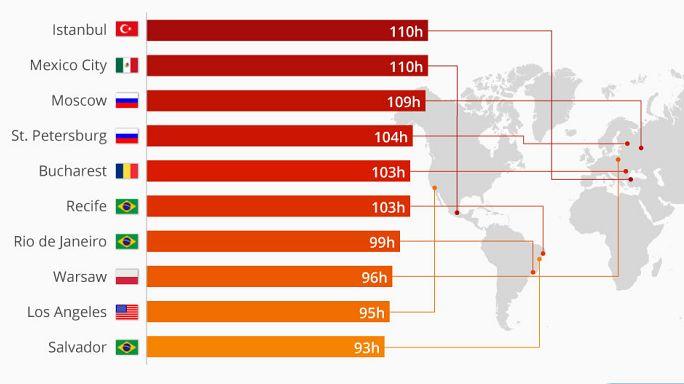 TomTom'a göre dünyada en fazla zamandan çalan şehir İstanbul ve Mexico City