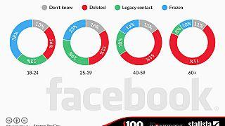 Öldükten sonra Facebook hesabınız silinsin mi?