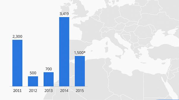 Akdeniz'de 4 yılda 8 bin 500 kişi can verdi