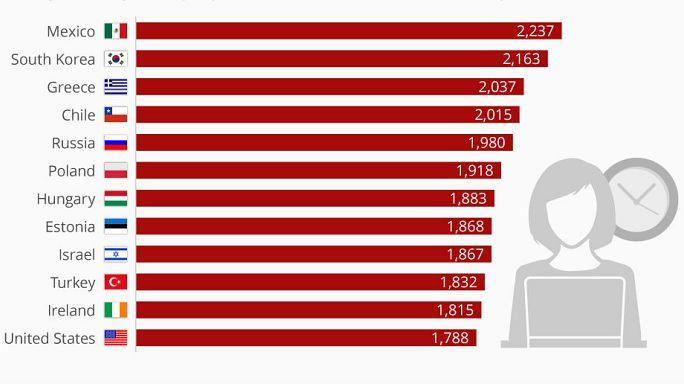 Günün anlam ve önemi: Yılda ortalama 1,832 saat çalışıyoruz