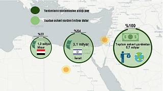 ABD her yıl 75 ülkeye askeri yardımda bulunuyor