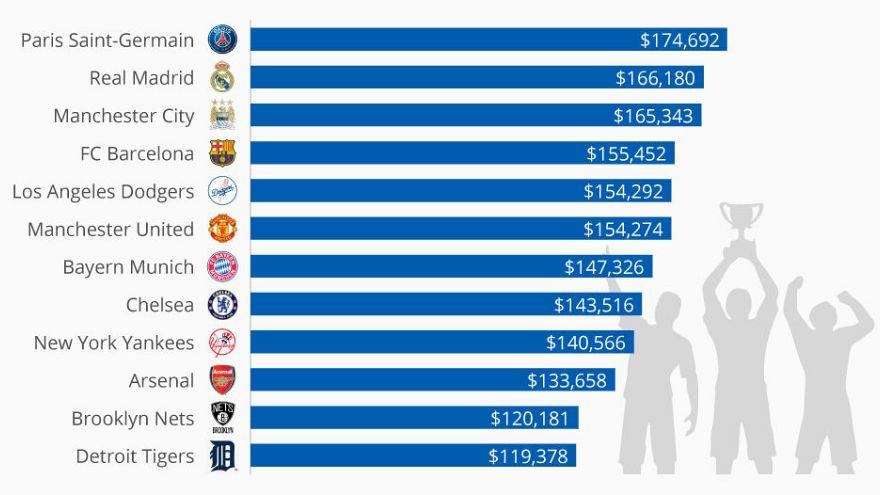 İşte futbolcularına en fazla maaş ödeyen kulüpler