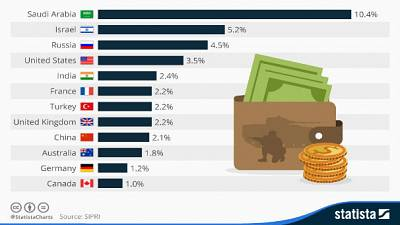 Suudi Arabistan dünyanın silaha en fazla yatırım yapan ülkesi oldu