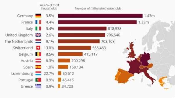 Avrupa'nın milyoner haritasi
