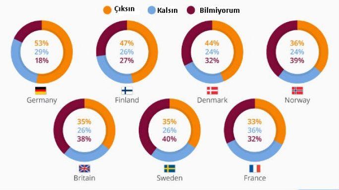 Avrupa'da çoğunluk Yunanistan'ın Euro'dan çıkmasını istiyor