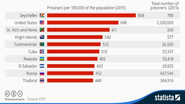 Hükümlü sayısında başı çeken ülkeler