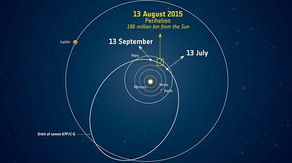 Rosetta in prima fila per l'incontro ravvicinato della cometa col sole