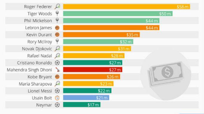 Sporcular bu yıl 836 milyon Euro kazanacak
