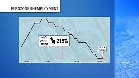 Eurozone surprises with fall in unemployment