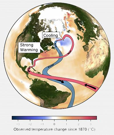 This image provided by the Potsdam Institute for Climate Impact Research in April 2018 shows observed ocean temperature changes since 1870, and currents in the Atlantic Ocean. (PIK via AP)