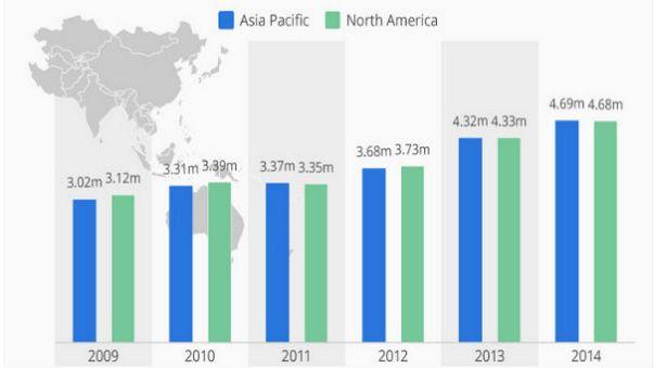 Asya'da milyoner sayısı Amerika'yı geride bıraktı
