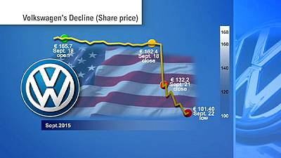 Volkswagen shares tumble in line with company's reputation