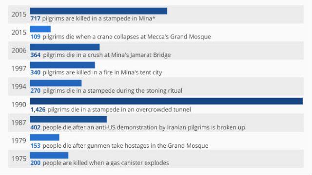 Hac'da yaşanan kazaların yakın tarihi