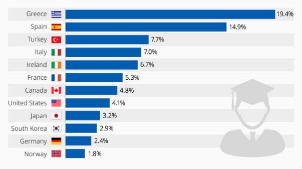 Üniversiteli işsiz sayısında üçüncü sıradayız