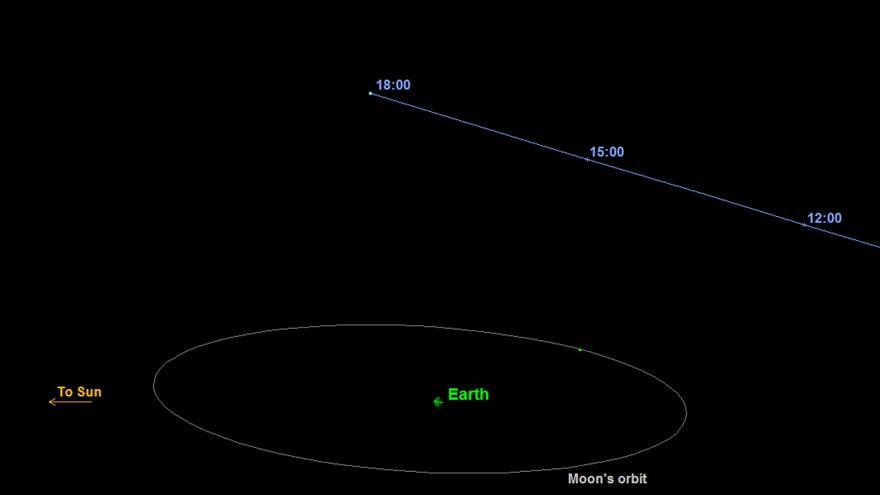 Trick or Treat? NASA spots an unexpected asteroid flyby this Halloween!