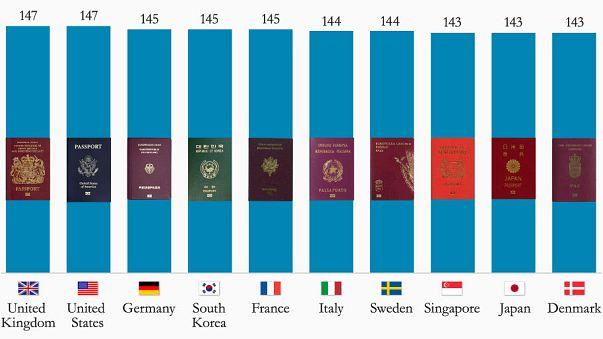 İşte dünyanın en güçlü pasaportları