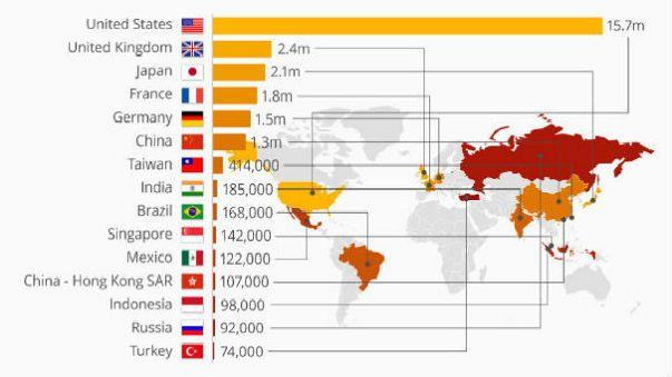 Dünya milyoner sıralamasında 15. sıradayız