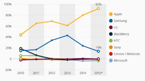 En çok satan Samsung, en çok kazanan Apple
