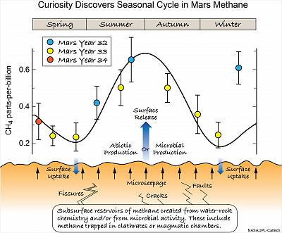 This illustration shows the ways in which methane from the subsurface might find its way to the surface where its uptake and release could produce a large seasonal variation in the atmosphere as observed by Curiosity.