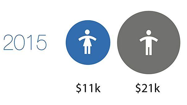 Mulheres auferem menores salários que os homens a nível mundial