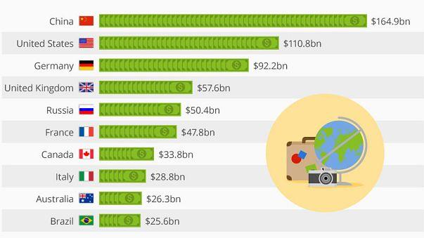 Rus turistler en fazla para harcayanlar arasında