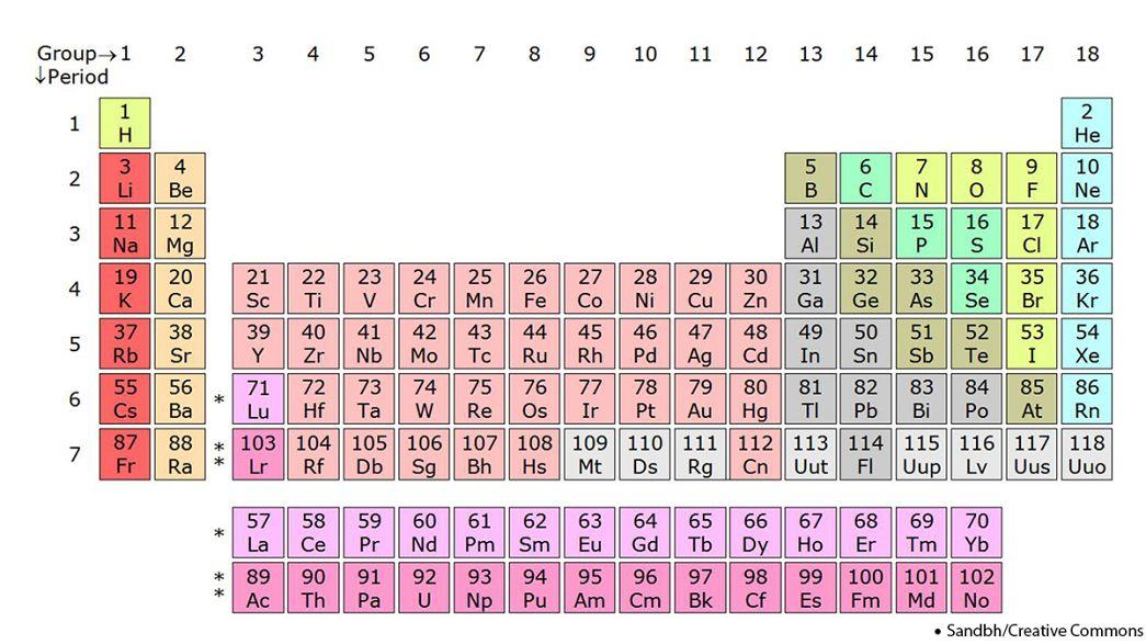 Cuatro nuevos elementos entran en la tabla periódica