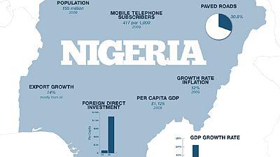 Les réserves extérieures du Nigeria ont perdu 112 millions de dollars en 5 jours